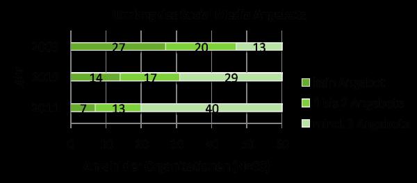 "Umfang des Social Media Angebots gemeinnütziger Organisationen - Studie ""NGOs im Social Web"""