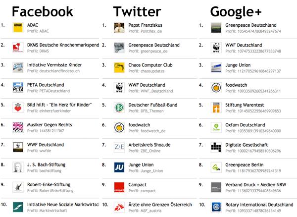 Liste der größten Social-Media-Profile deutschsprachiger NPOs sortiert nach Facebook, Twitter und Google+.