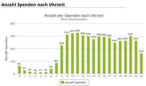 Auswertung der Spendenhäufigkeit nach Uhrzeit (Quelle: altruja)