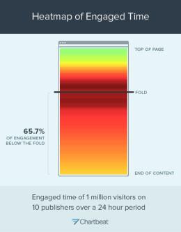 Nur 65% der Besucher scrollen überhaupt.