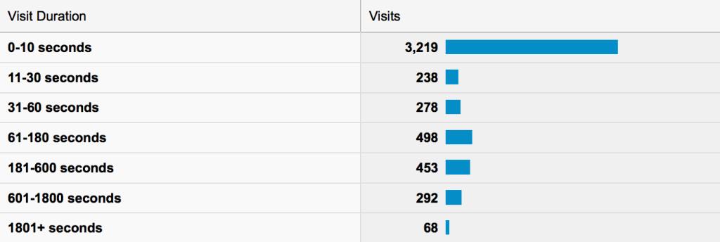 60% der Besucher bleiben keine 10 Sekunden lang auf der Seite.