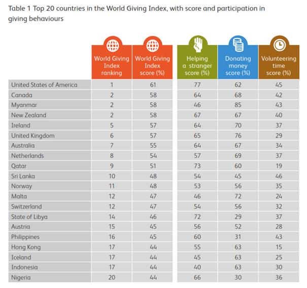 Tabelle der führenden 20 Länder des World Giving Index 2013 (mit freundlicher Genehmigung der Charities Aid Foundation basierend auf den Daten des Gallup World View poll)
