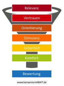 7 Ebenen Modell zur Conversion-Rate-Optimierung von Konversionkraft