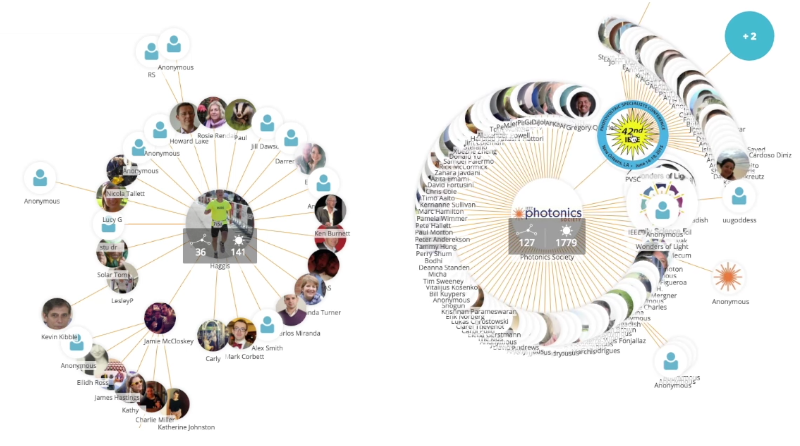 Zwei Netzwerk-Cluster von Aktivisten-Fundraising bei SolarAid.