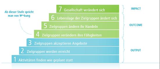 Die Wirkungstreppe (Quelle: Kursbuch Wirkung, Phineo)