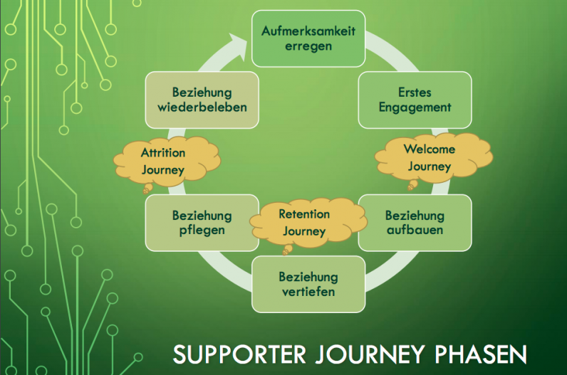 Supporter Journey Phasen