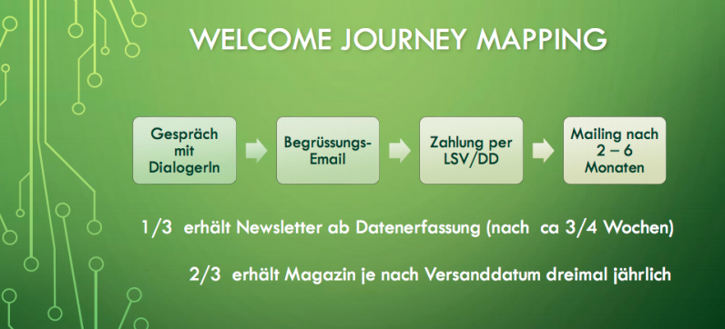 Welcome Journey Mapping