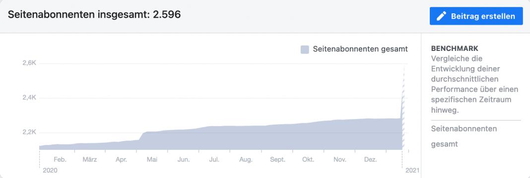 Screenshot aus den Facebook-Insights Bereich Seitenabonnenten.